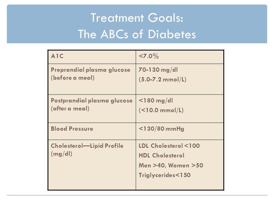 Treatment Goals: The ABCs of Diabetes