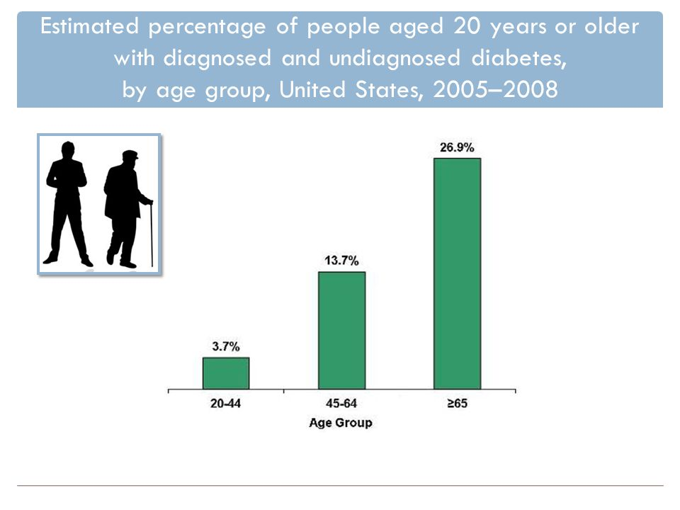 Estimated percentage of people aged 20 years or older with diagnosed and undiagnosed diabetes, by age group, United States, 2005–2008