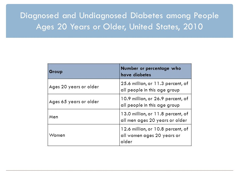 Diagnosed and Undiagnosed Diabetes among People Ages 20 Years or Older, United States, 2010