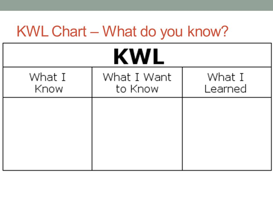 KWL Chart – What do you know
