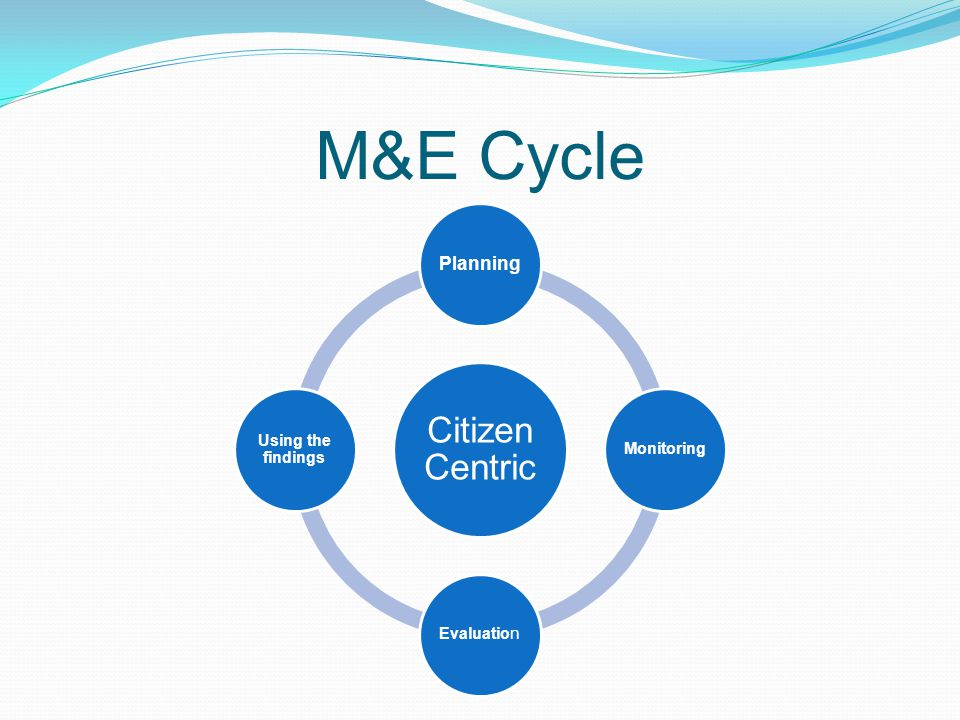 M&E Cycle Citizen Centric Planning Using the findings Monitoring