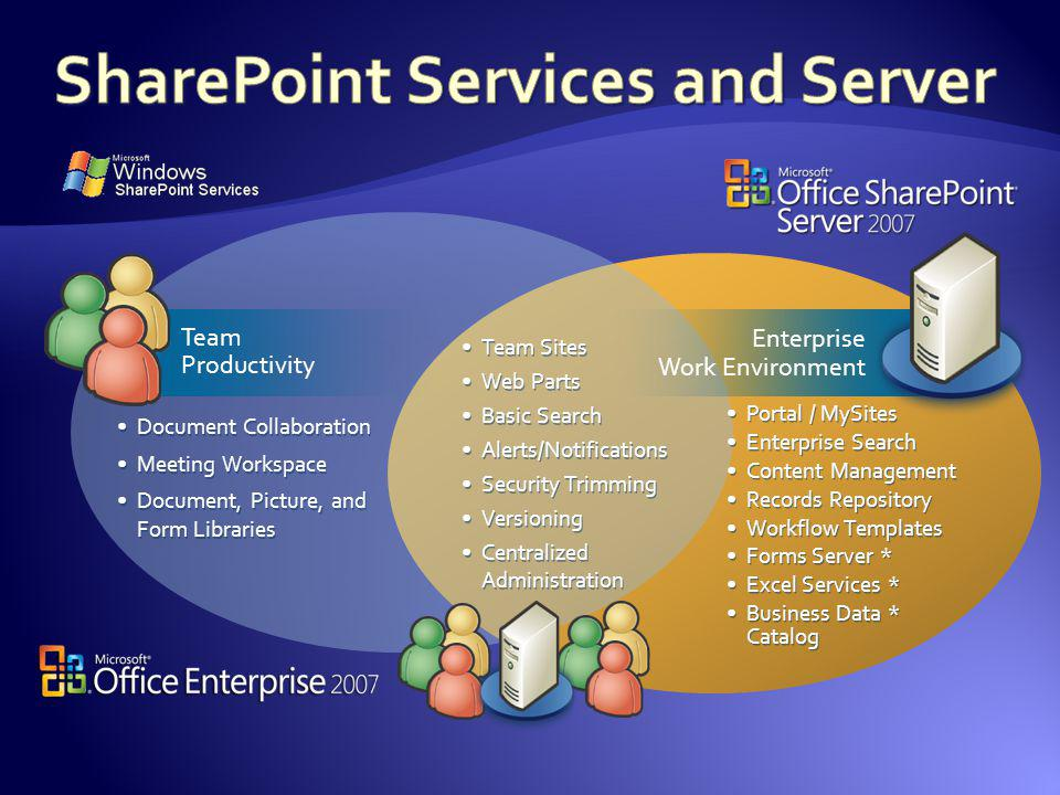 SharePoint Services and Server