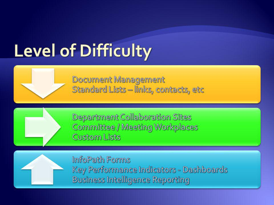 Level of Difficulty Document Management Standard Lists – links, contacts, etc.