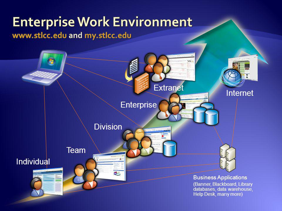 Enterprise Work Environment www.stlcc.edu and my.stlcc.edu