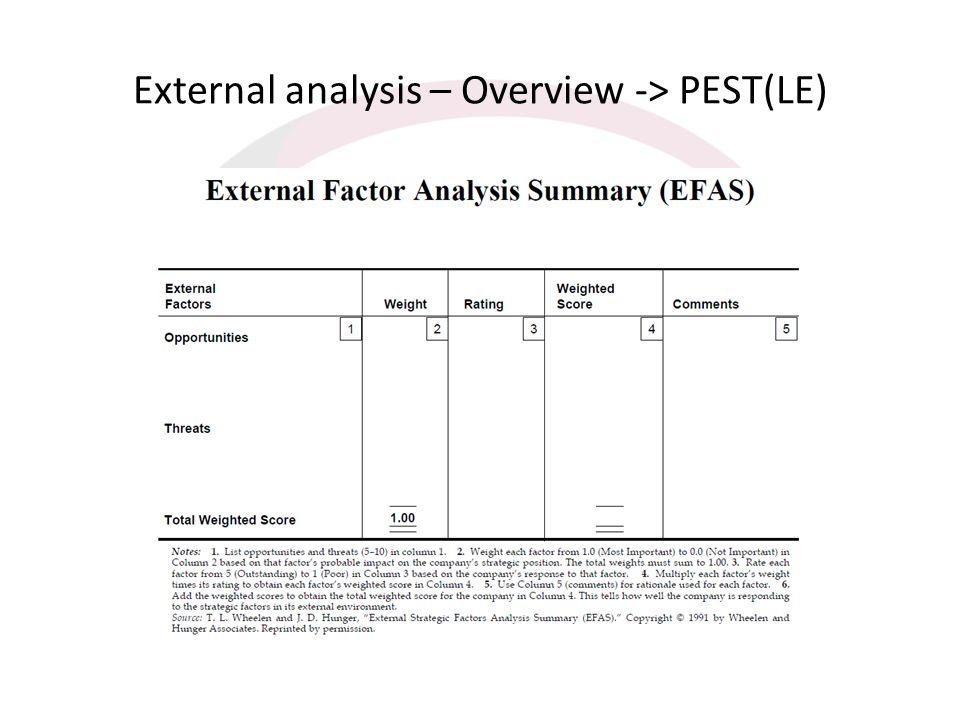 External analysis – Overview -> PEST(LE)