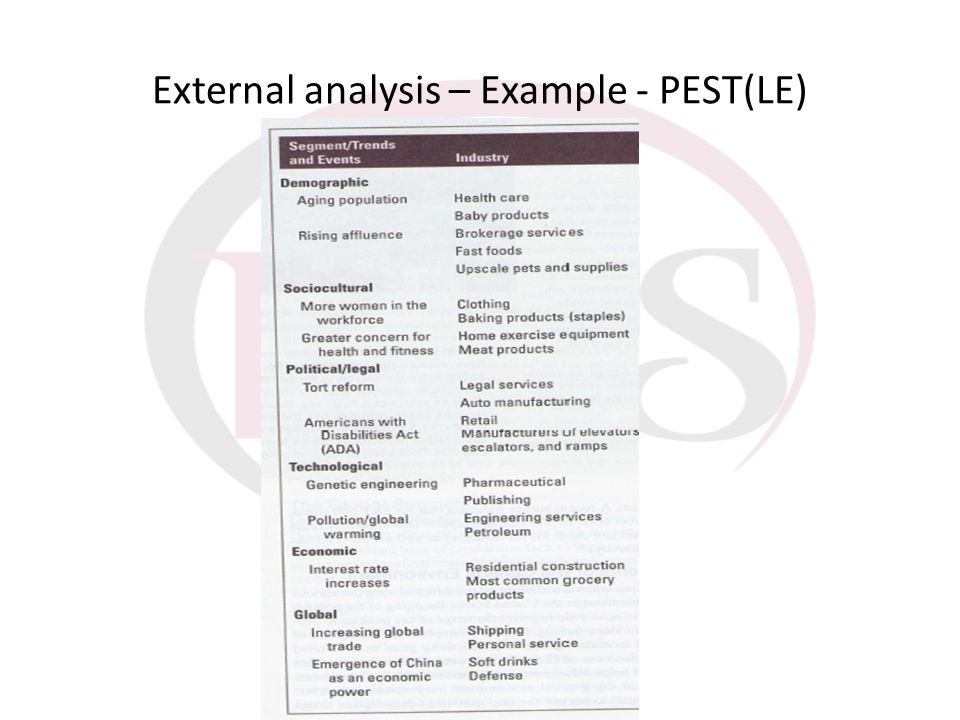 External analysis – Example - PEST(LE)