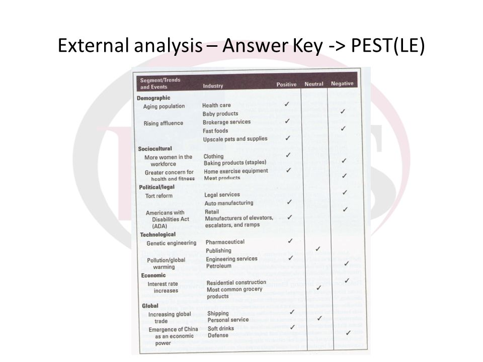 External analysis – Answer Key -> PEST(LE)