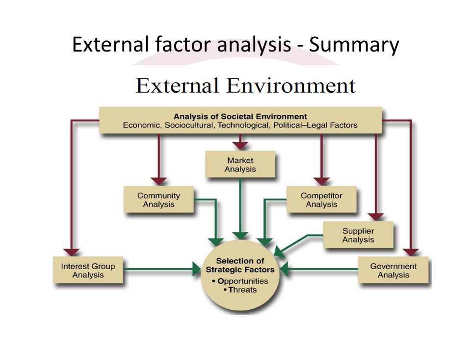 External factor analysis - Summary