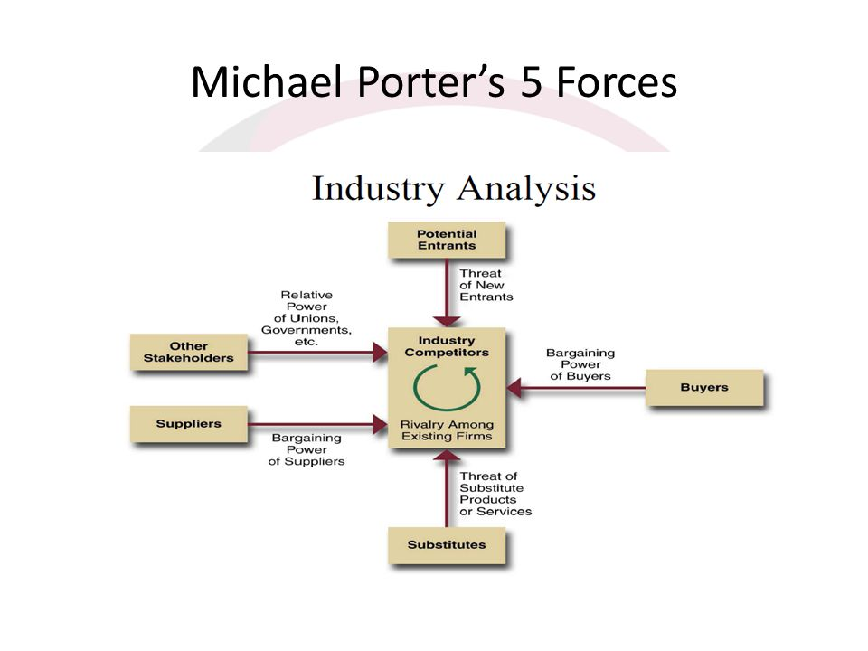Michael Porter's 5 Forces