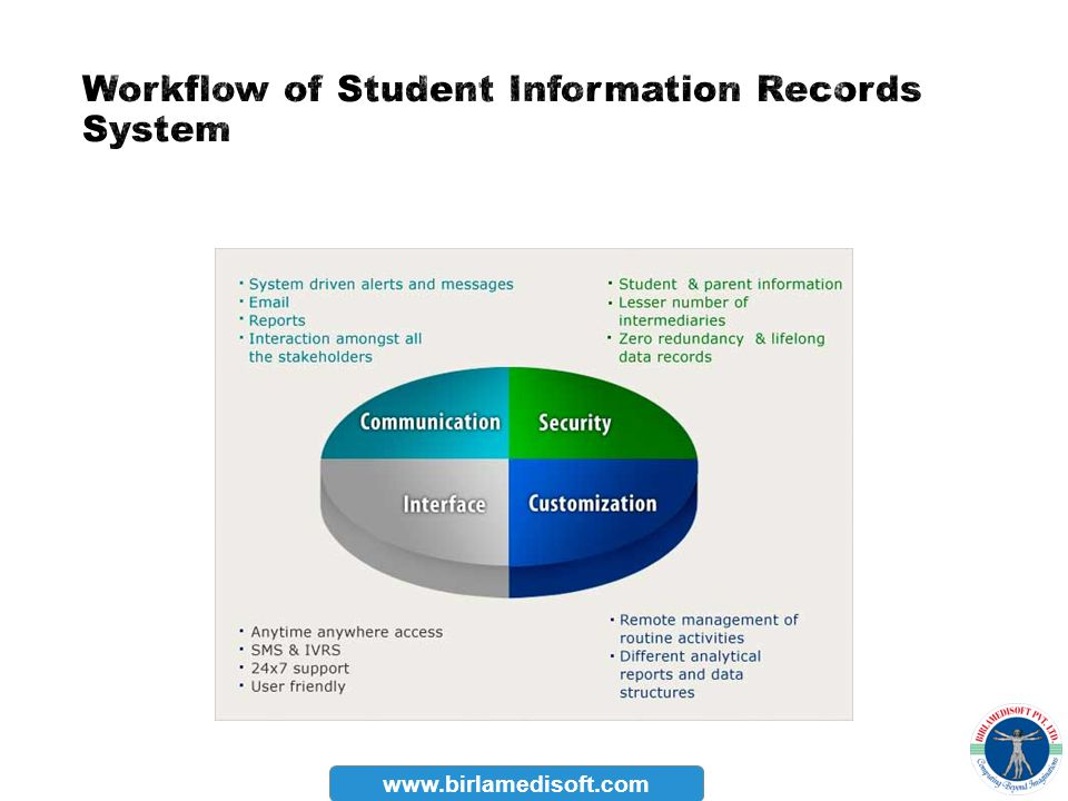 Workflow of Student Information Records System