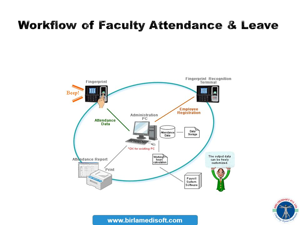 Workflow of Faculty Attendance & Leave
