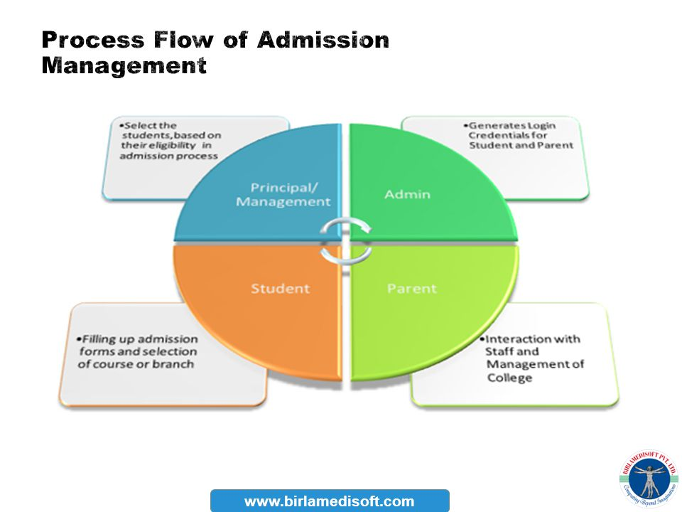 Process Flow of Admission Management