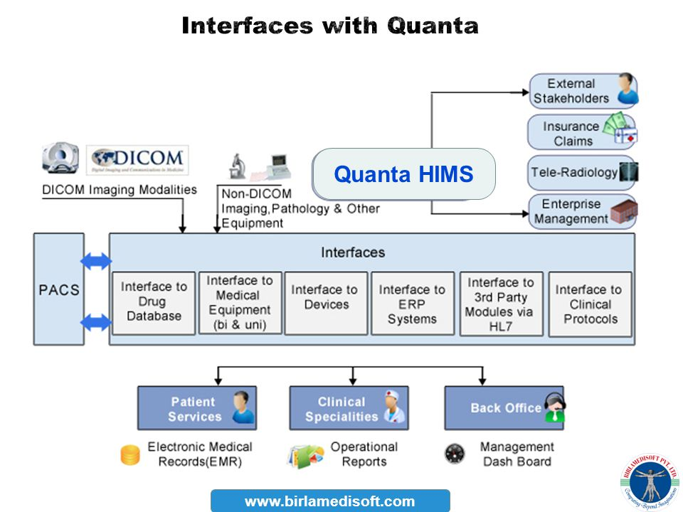 Interfaces with Quanta