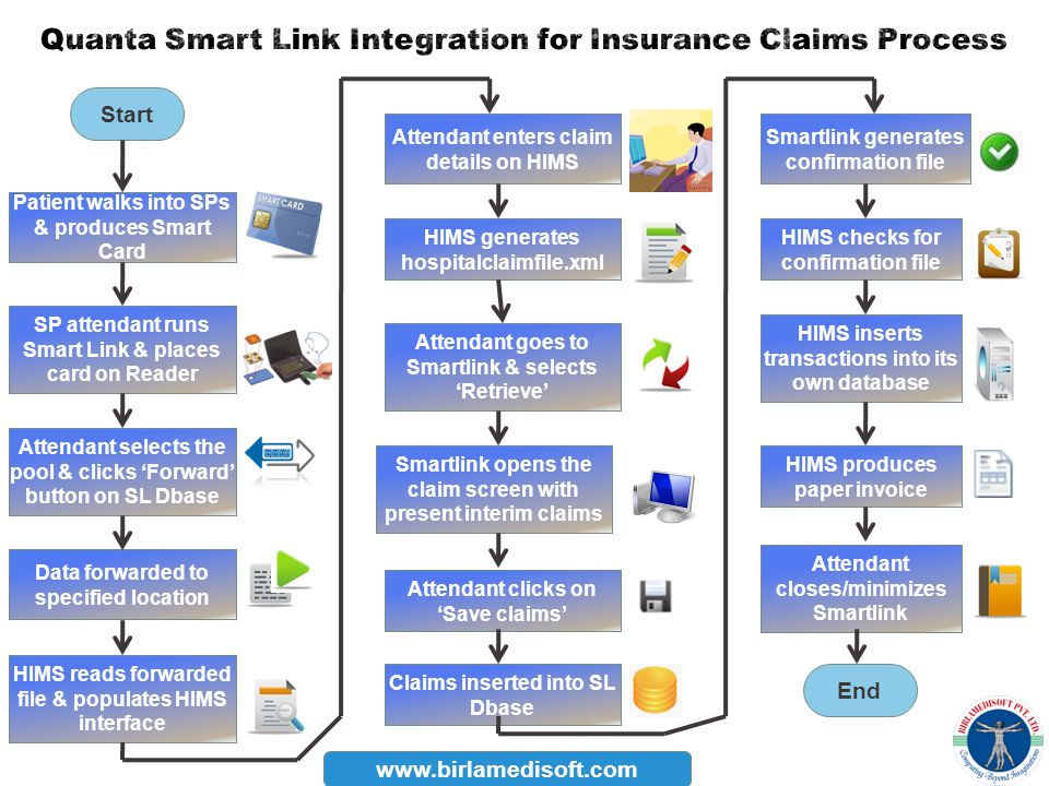 Quanta Smart Link Integration for Insurance Claims Process