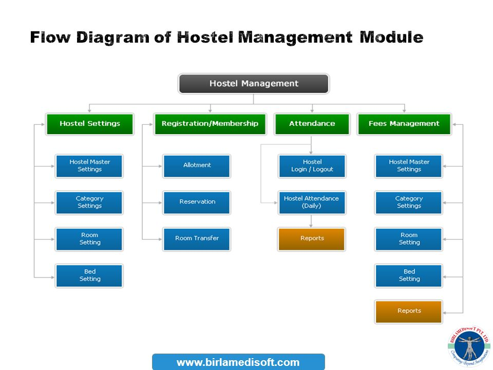 Flow Diagram of Hostel Management Module