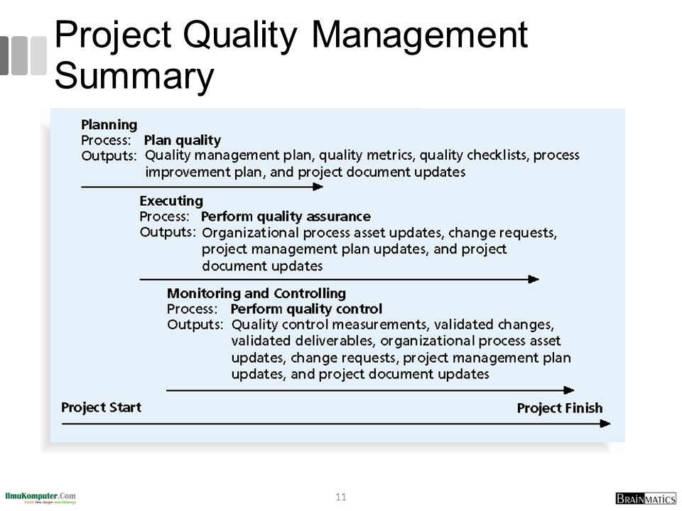 Project Quality Management Summary