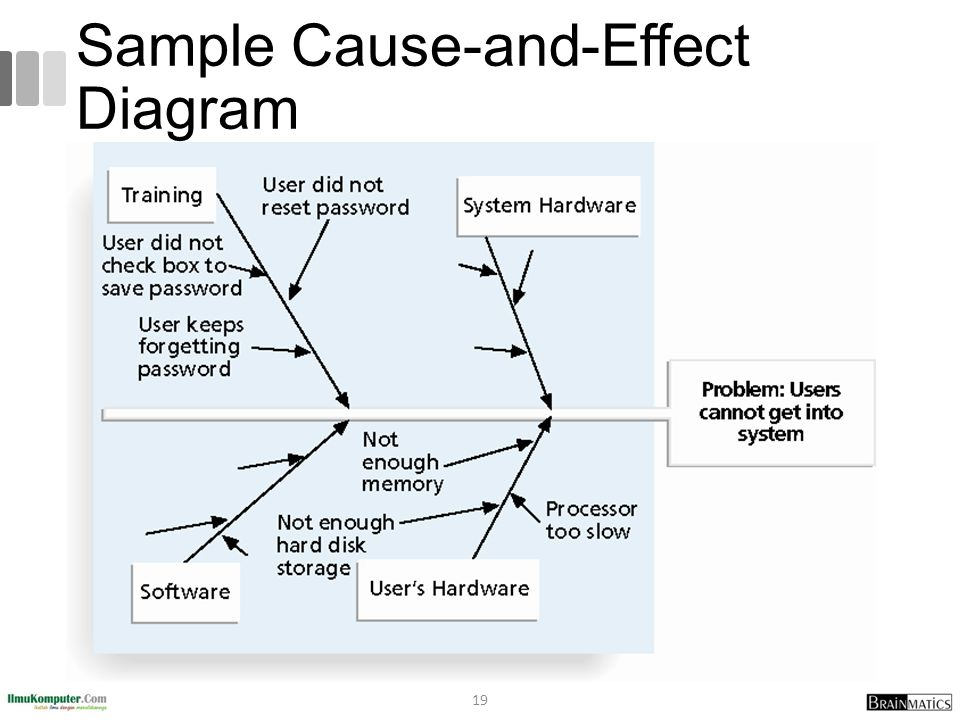 Sample Cause-and-Effect Diagram
