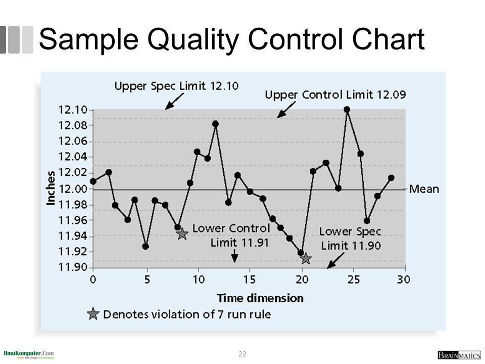 Sample Quality Control Chart