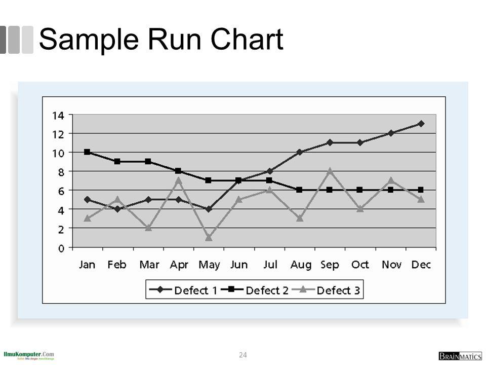 Sample Run Chart