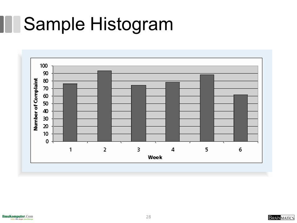 Sample Histogram