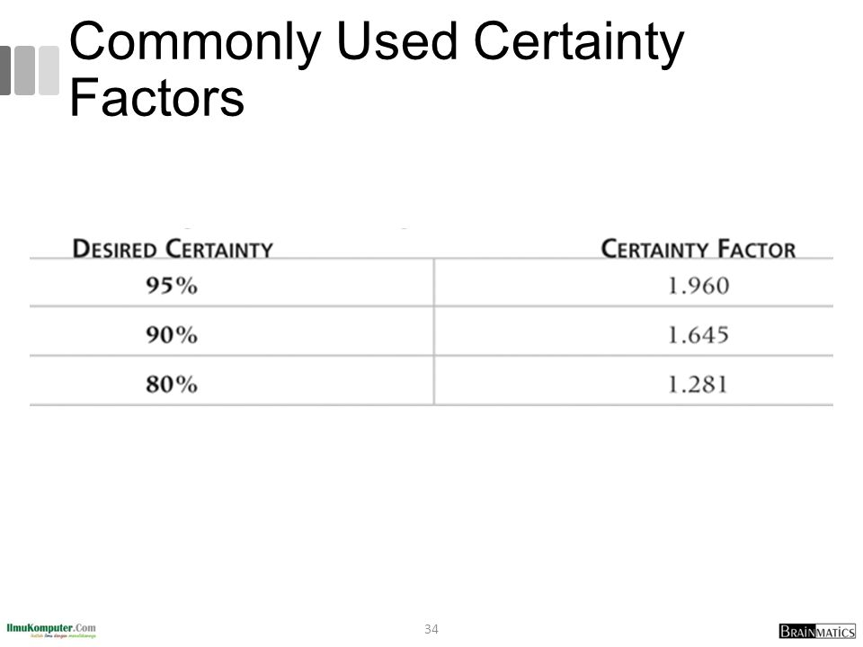 Commonly Used Certainty Factors