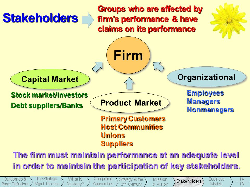 Groups who are affected by firm's performance & have claims on its performance
