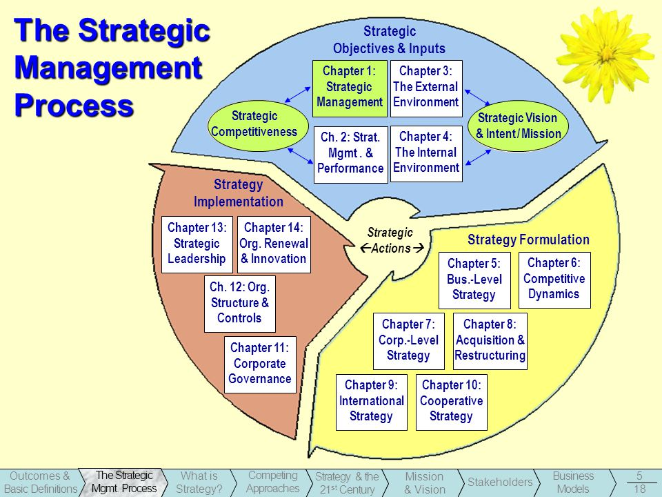 chapter 9 strategic management Part 1 overview of strategic management 2 chapter 1 the nature of strategic management 3 the cohesion case: pepsico, inc—2014 24 part 2 strategy formulation 40 chapter 2 the business vision and mission 41  the strategic position and action evaluation (space) matrix 172.