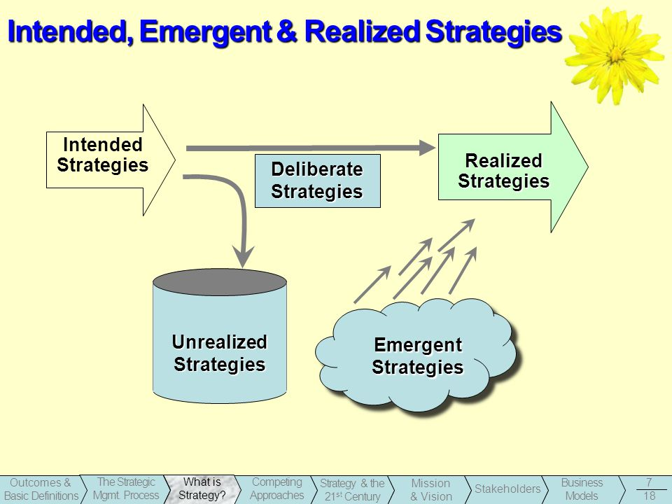 Intended, Emergent & Realized Strategies