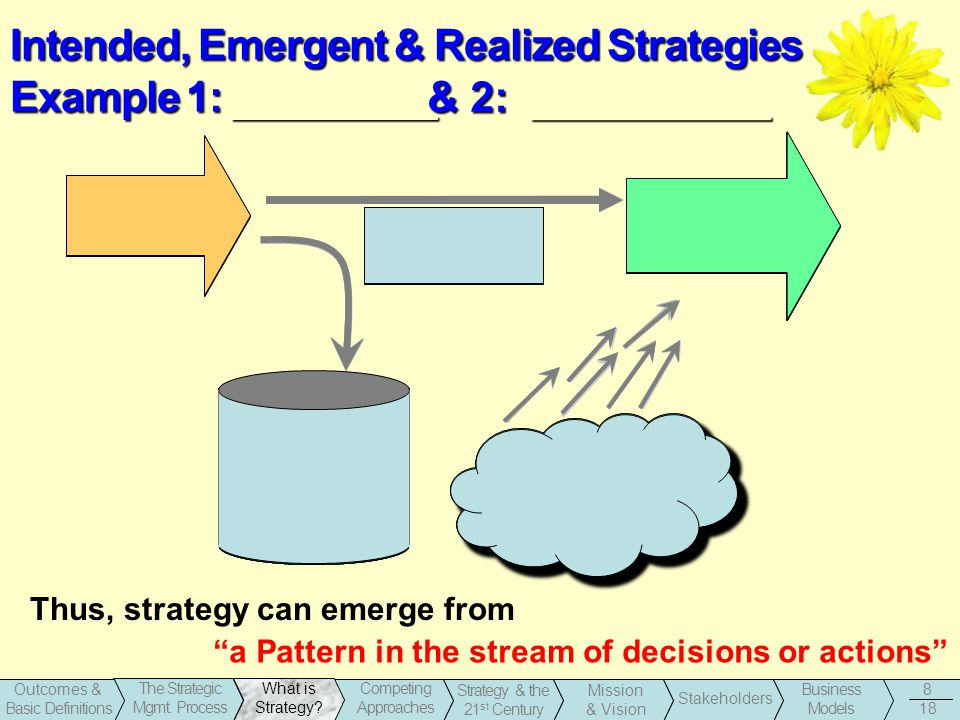 Intended, Emergent & Realized Strategies Example 1: _________