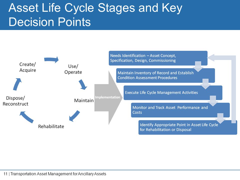 Asset Life Cycle Stages and Key Decision Points