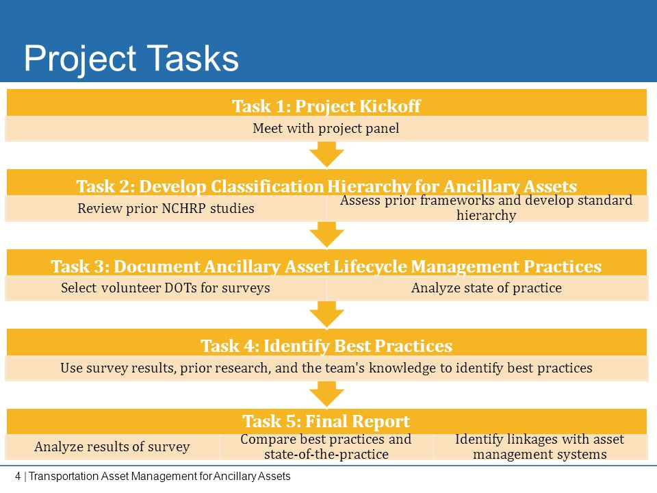 Project Tasks Task 1: Project Kickoff