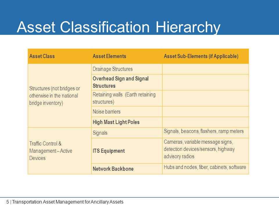 Asset Classification Hierarchy
