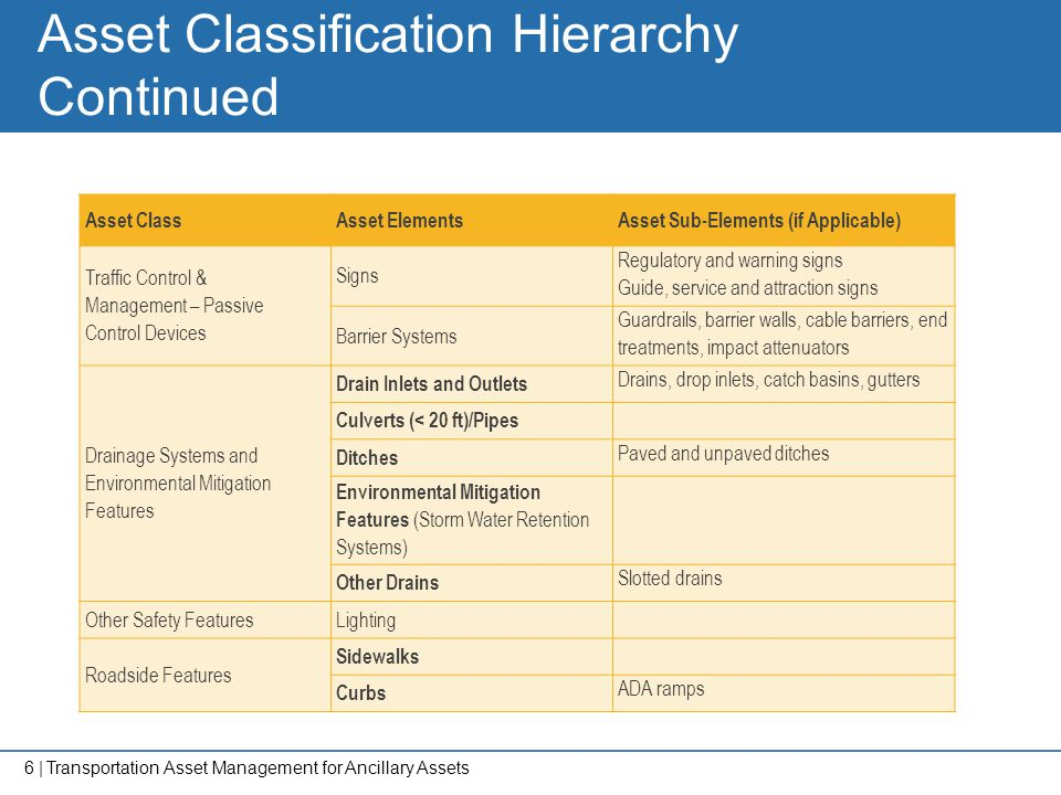 Asset Classification Hierarchy Continued