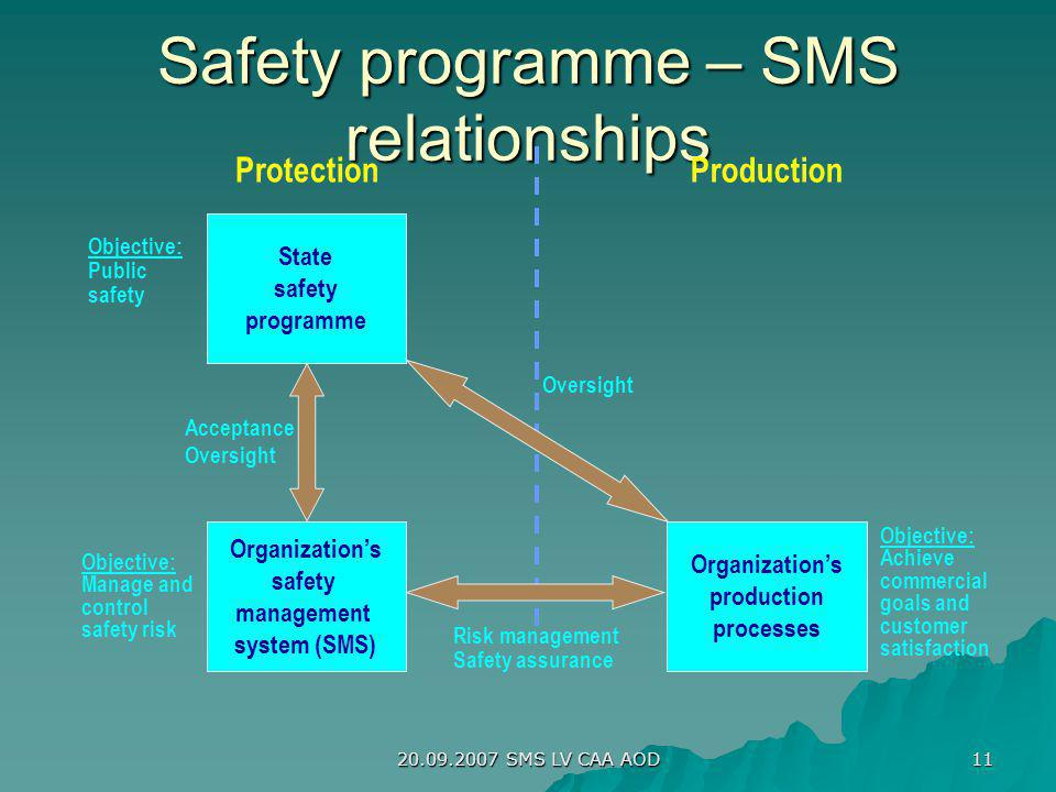 Safety programme – SMS relationships