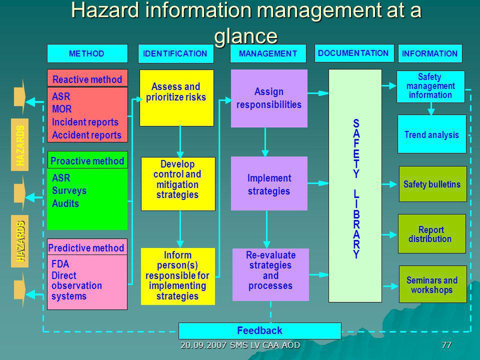 Hazard information management at a glance
