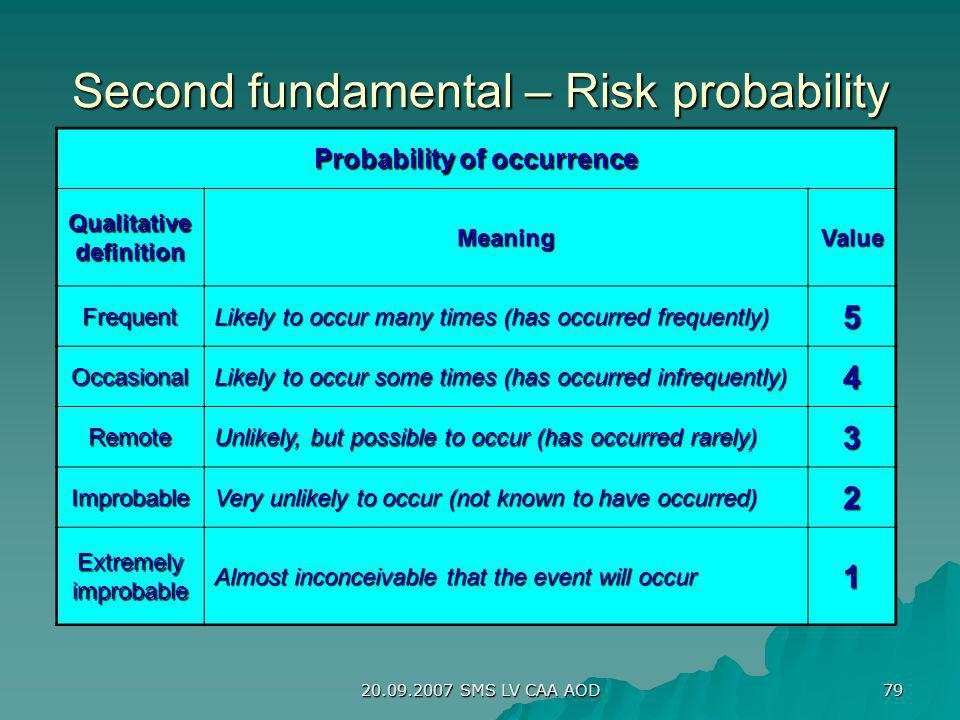 Second fundamental – Risk probability