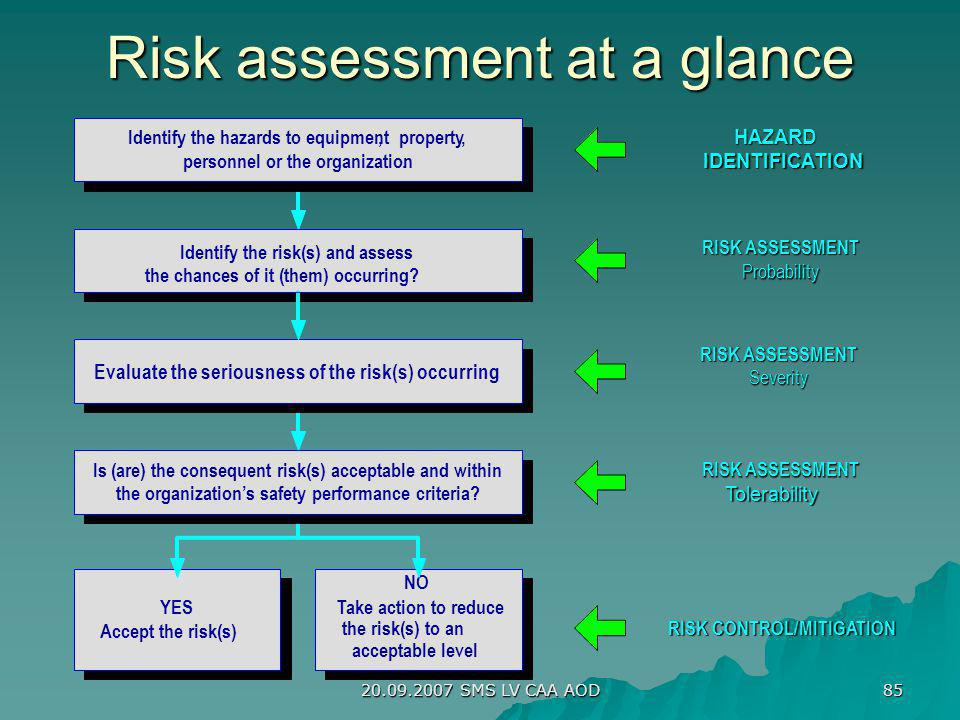 Risk assessment at a glance