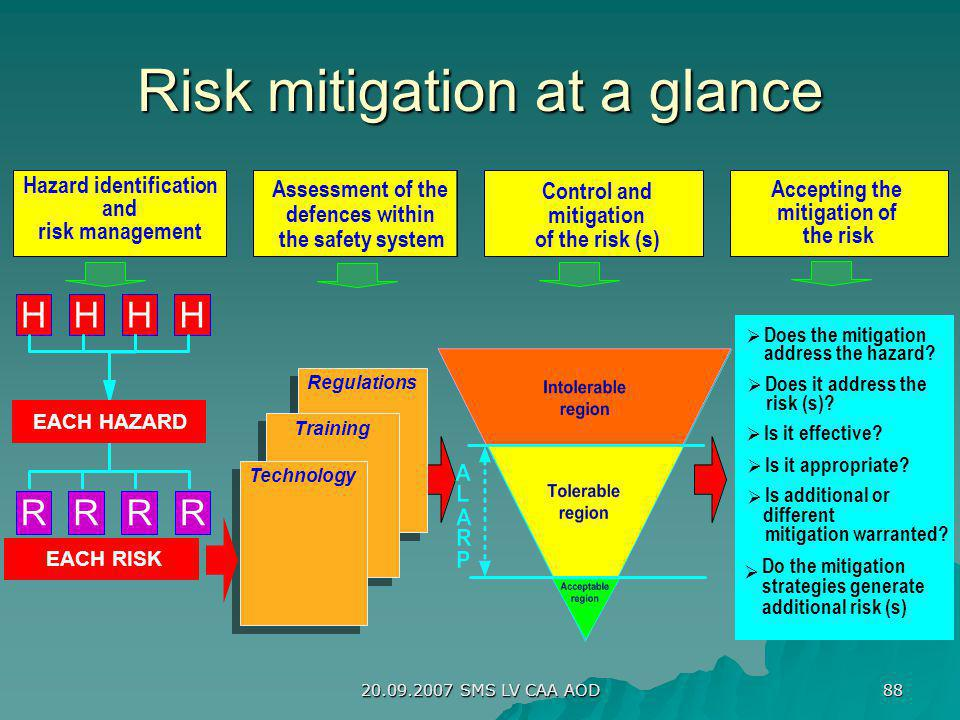 Risk mitigation at a glance