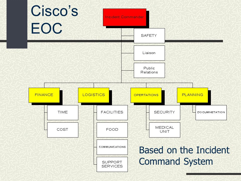 Cisco's EOC Based on the Incident Command System