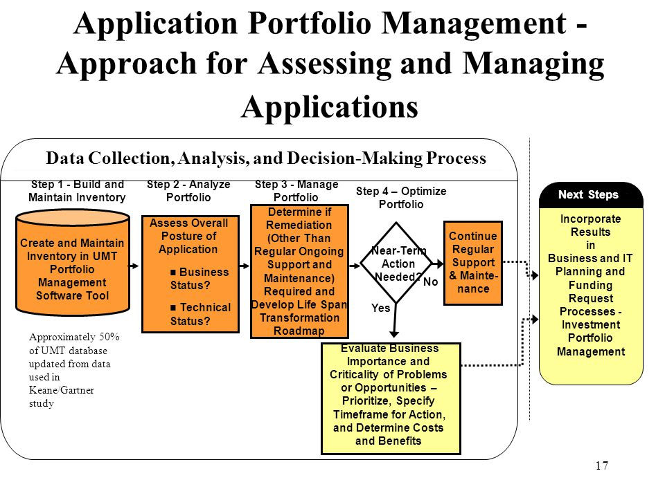 Application Portfolio Management -Approach for Assessing and Managing Applications