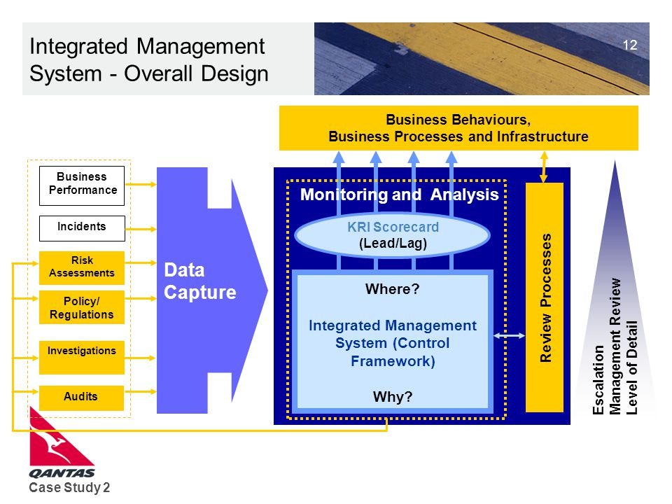 Integrated Management System - Overall Design