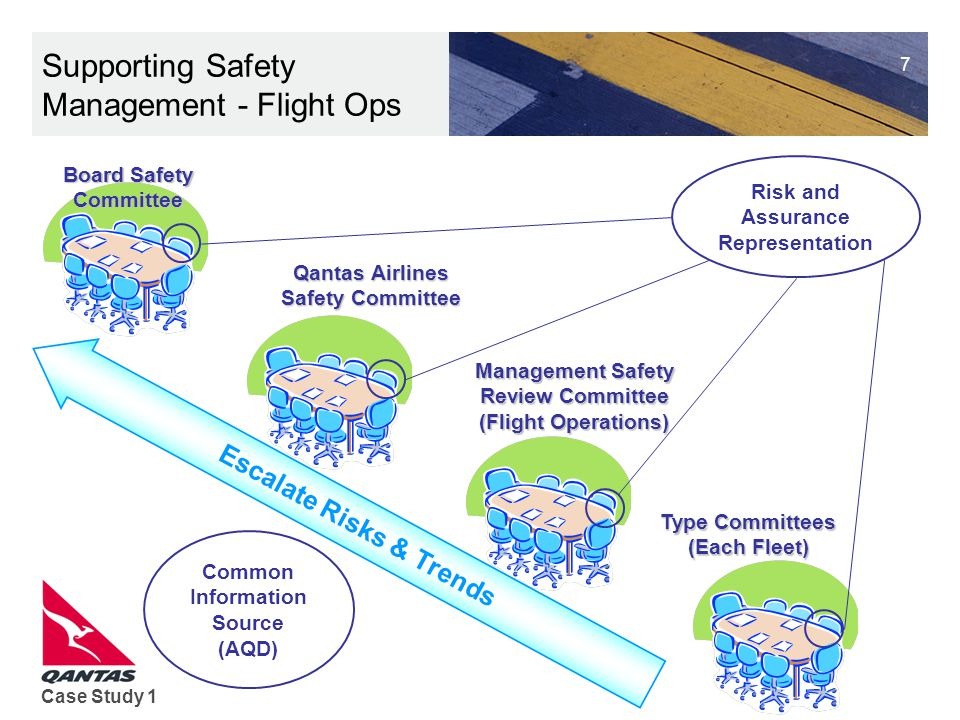 Supporting Safety Management - Flight Ops