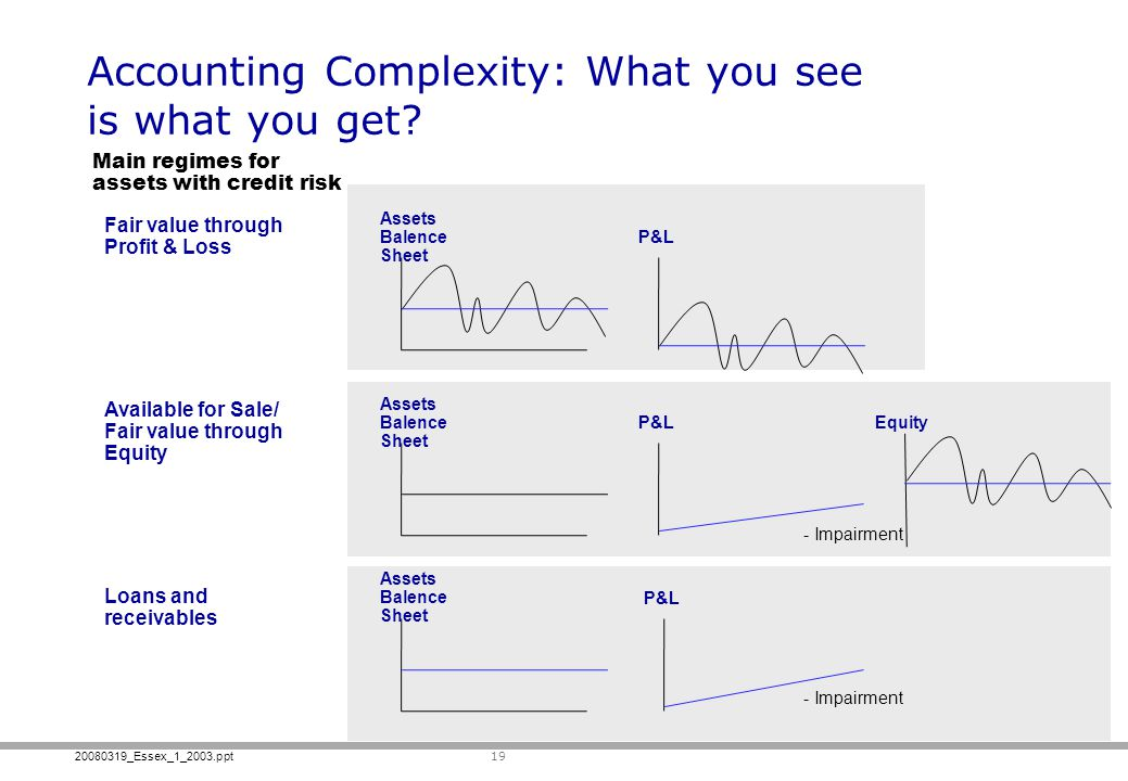 Accounting Complexity: What you see is what you get