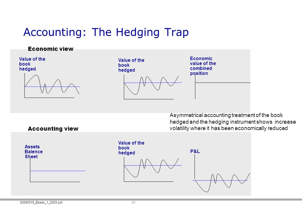 Accounting: The Hedging Trap