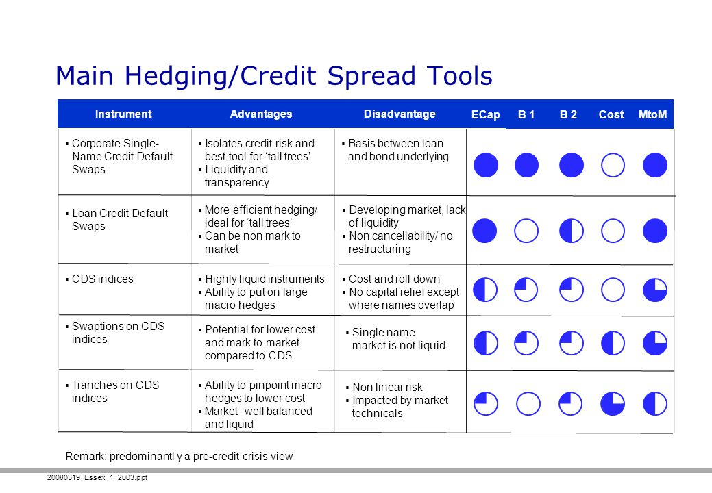 Main Hedging/Credit Spread Tools