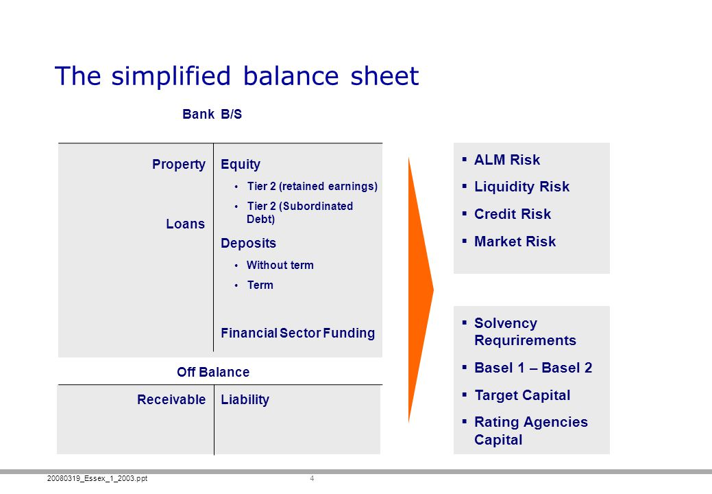 The simplified balance sheet