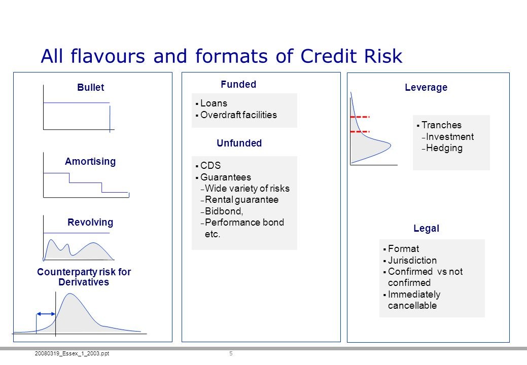 All flavours and formats of Credit Risk
