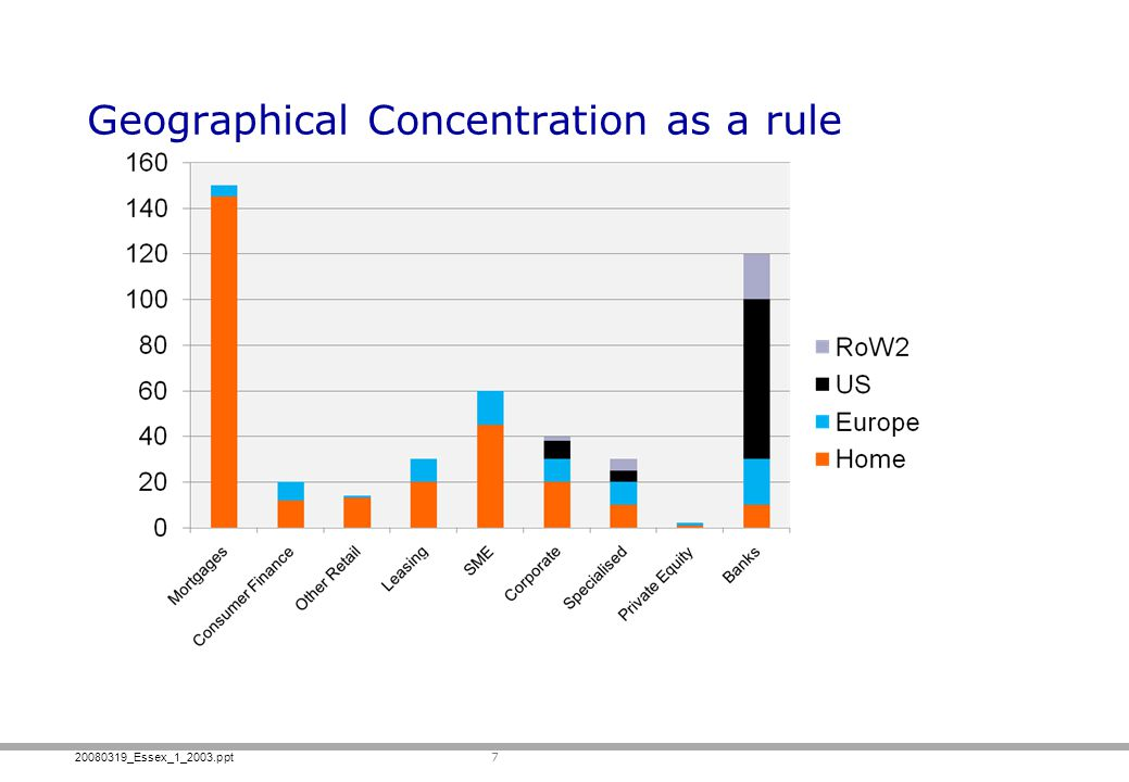Geographical Concentration as a rule