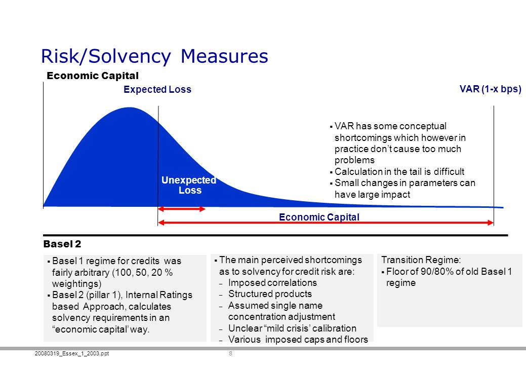 Risk/Solvency Measures