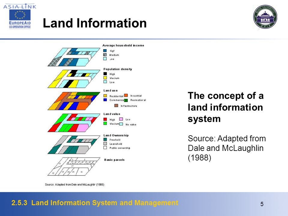 Land Information The concept of a land information system Source: Adapted from Dale and McLaughlin (1988)
